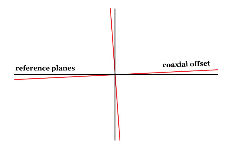 An example of the coaxial displacement of the horizontal and vertical planes.
